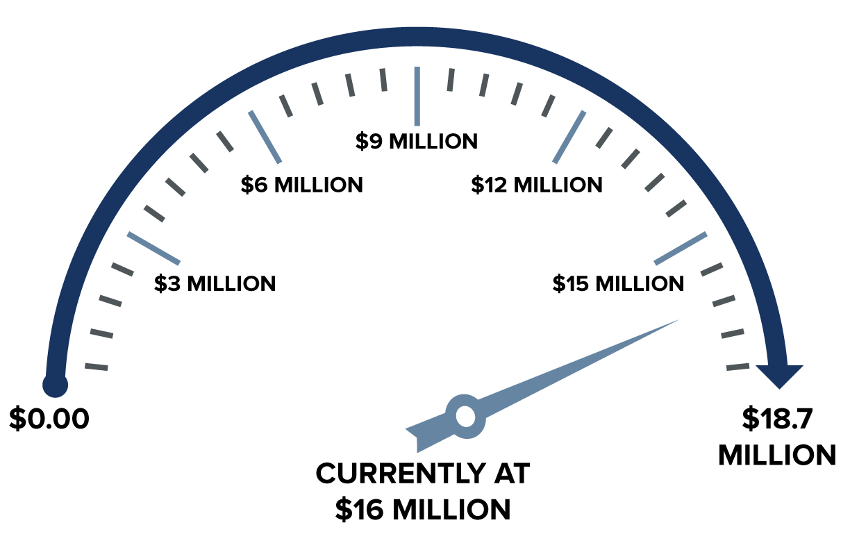 Giving meter. We are currently at $13 million with a pledged goal of $18.5 million.